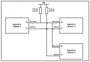 MicroConverter I2C Compatible Interface
