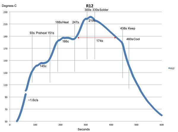 Qinsi-QS5100 Sn63Pb37 solder profile