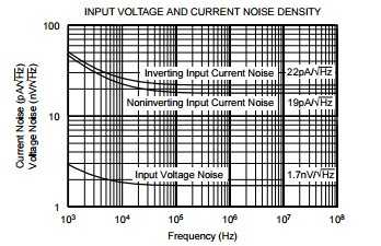 App note: Noise analysis for high-speed op amps