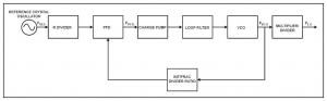 Understanding the Operation of the Frequency Synthesizer in Maxim's RF Transceivers