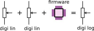 Brute force computation for cheap log digital potentiometer