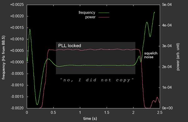 CTCSS fingerprinting: A method for transmitter identification