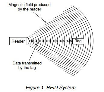 App note: Transponder coils in an RFID system