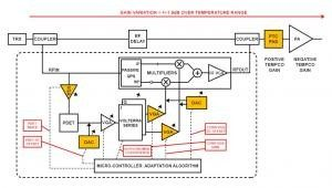 Optimizing your Power Amplifier for Predistortion with RF PA Linearizer