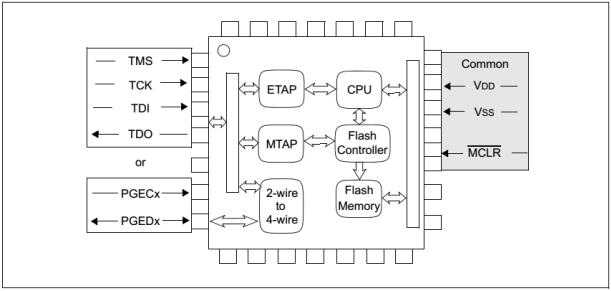 PIC32 JTAG Loader / ICSP programmer