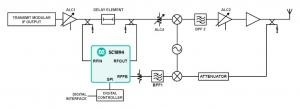 Linearizing Microwave Transmission Power Amplifiers Using the SC1894