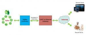 UART to Ethernet Gateway with SAM4S