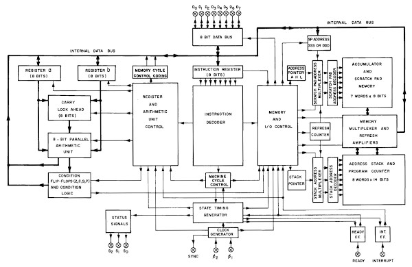 Block diagram of the 8008 microprocessor, from the User's Manual.