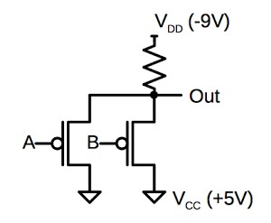 A NAND gate implemented with PMOS logic.