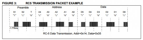 App note: IR remote control transmitter