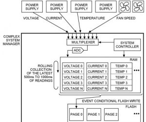 """App note: Add a """"Black Box"""" fault logger to your """"Big (or Small) Box"""" system"""