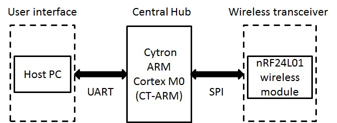 central-hub-block-diagram