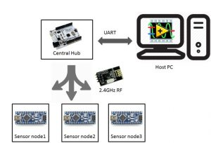 Bridge Monitoring System using Wireless Sensor Network
