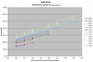 Estimating Power for ADSP-BF561 Blackfin® Processors