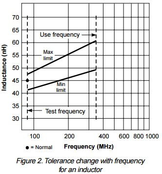 App note: Testing inductors at application frequencies
