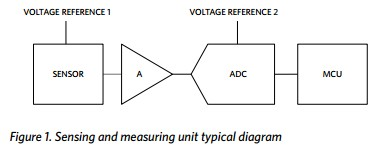 App note: Voltage reference long-term stability reduces industrial process control calibration costs