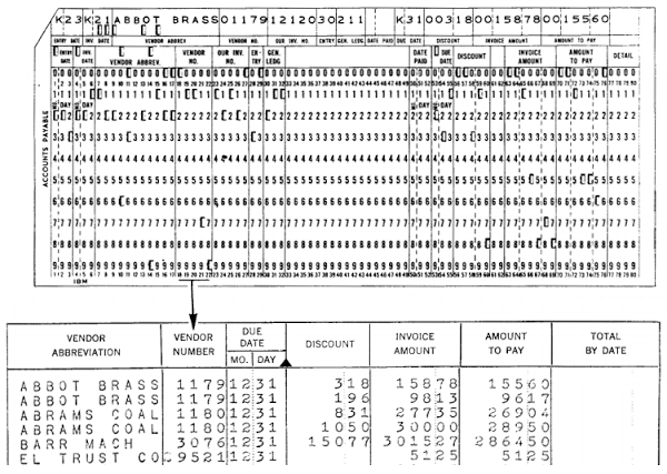 Example of a punched card holding a 'unit record', and a report generated from these cards. From Functional Wiring Principles.