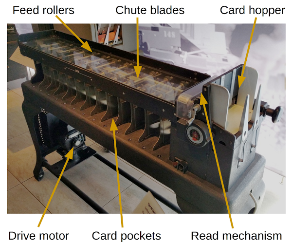 IBM Type 80 Card Sorter.