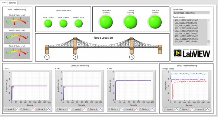 Bridge Monitoring System using Wireless Sensor Network