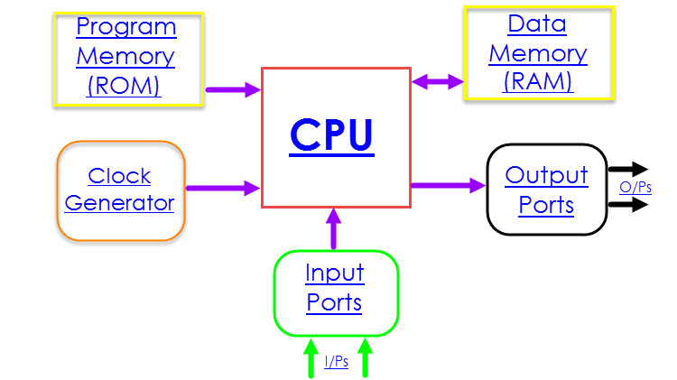 8051 Microcontroller Architecture