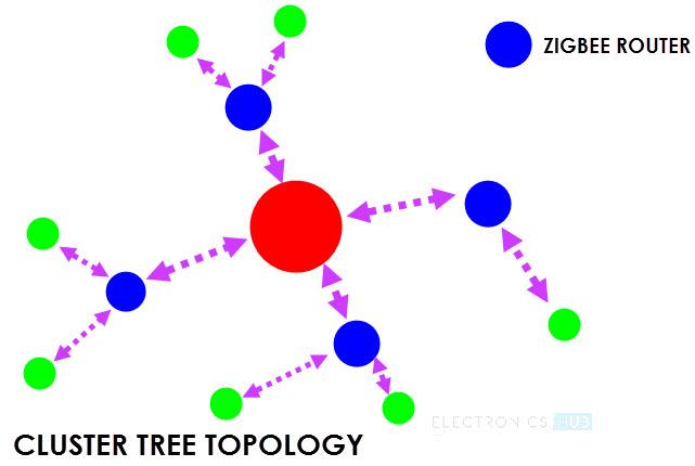 Zigbee Technology Image 4