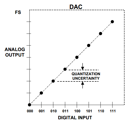 DNL and INL Specifications of a DAC: Interpreting INL Shape