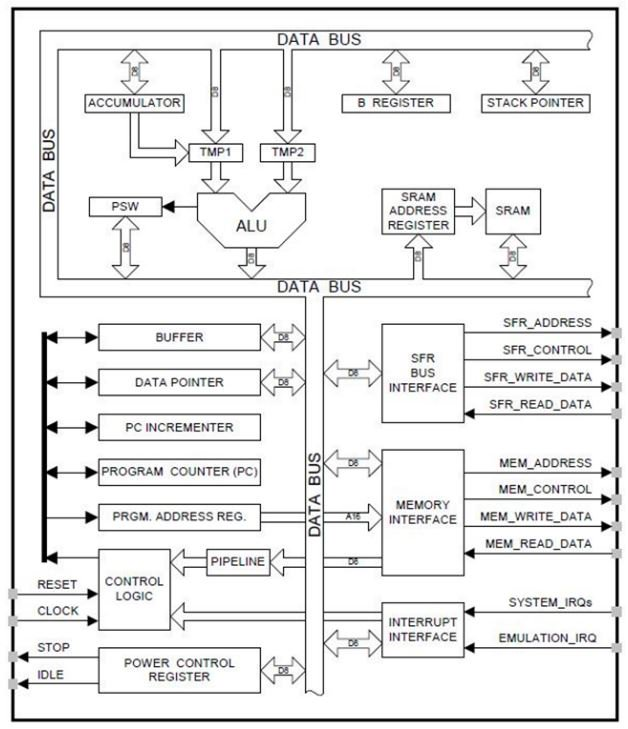 How to Choose a Microcontroller for Digital Signal Processing Applications 5