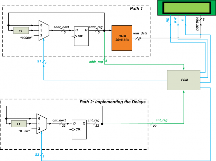 How to Interface the Mojo V3 FPGA Board with a 16×2 LCD Module: Block Diagram and Verilog Code