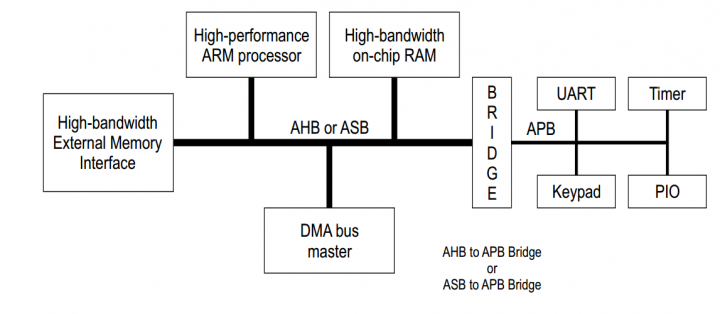 The Advanced Microcontroller Bus Architecture: An Introduction