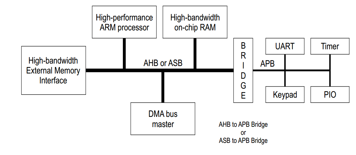 The Advanced Microcontroller Bus Architecture: An Introduction 8