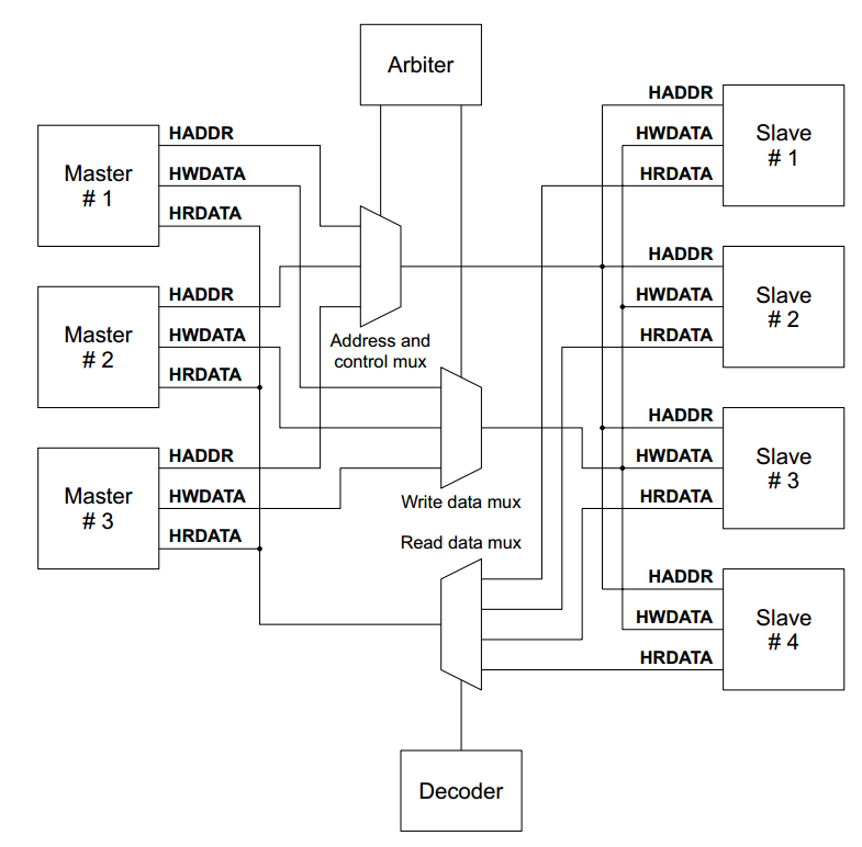 The Advanced Microcontroller Bus Architecture: An Introduction 9