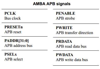 The Advanced Microcontroller Bus Architecture: An Introduction 11