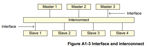 The Advanced Microcontroller Bus Architecture: An Introduction 13