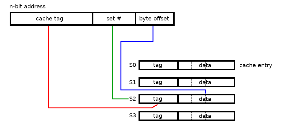 Principles of CPU Cache Design 11