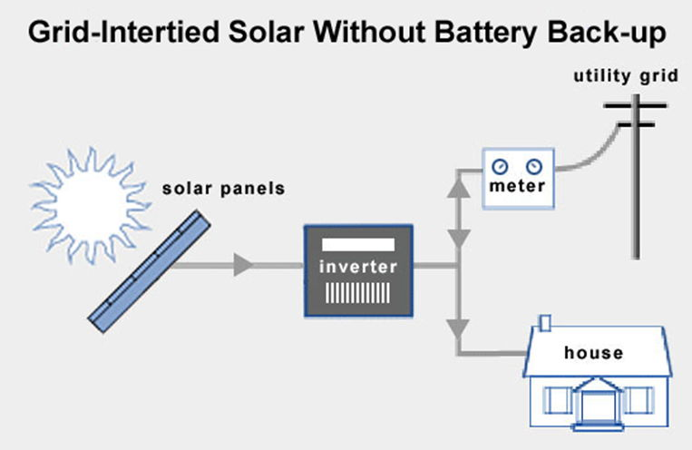 An Overview of Home Solar Power Systems 2