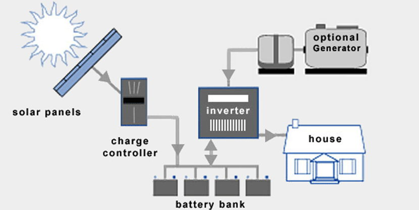 An Overview of Home Solar Power Systems 3