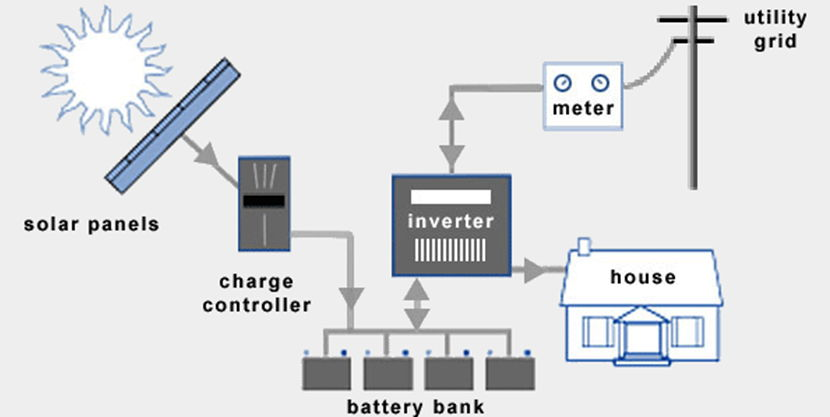 An Overview of Home Solar Power Systems 4