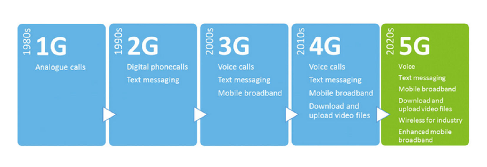 5G Technology Is Around The Corner. Here Is An Overview 7