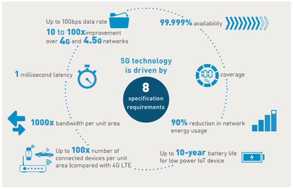 5G Technology Is Around The Corner. Here Is An Overview 10