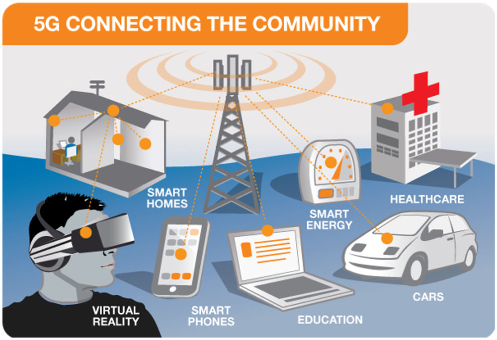 5G Technology Is Around The Corner. Here Is An Overview 11