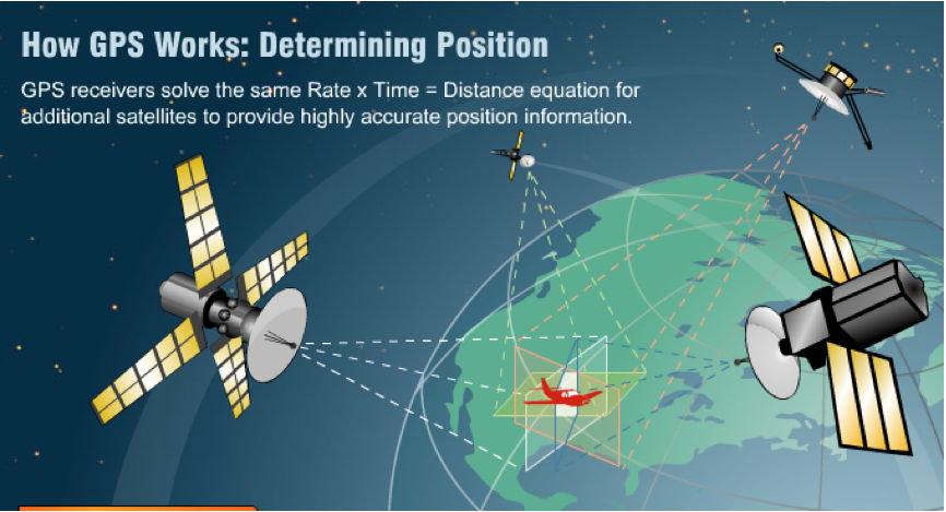 Global Positioning System (GPS) - From History to Modern Applications - All You Ever Wanted To Know 2