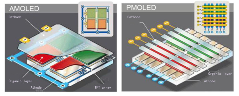Learn about OLED Display in your Smartphone - from History to Working Principle 3