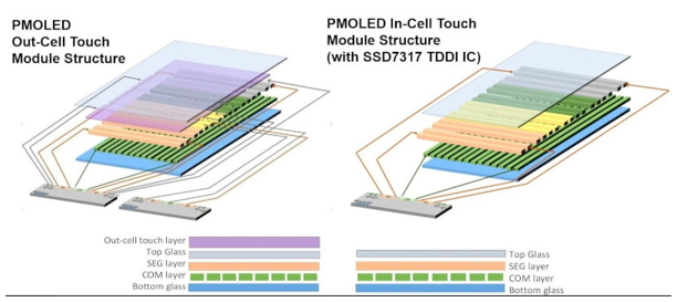 Learn about OLED Display in your Smartphone - from History to Working Principle 4